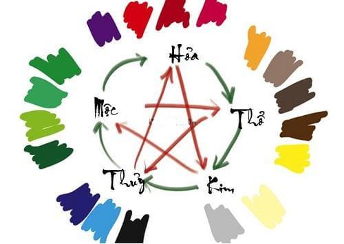 mệnh thổ hợp với màu gì